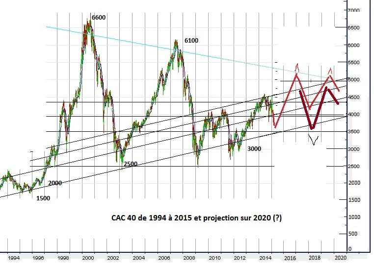 CAC 40 de 1994 a 2016 et projection à 2020